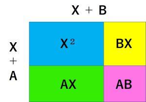 乗法公式の図説です